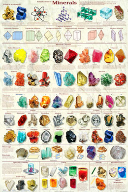 Introduction-to-Minerals-Poster