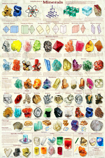 Introduction to Minerals Click to zoom in