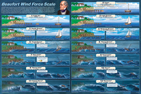 Beaufort Wind Force Scale Poster