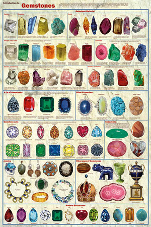Introduction-to-Gemstones-Poster
